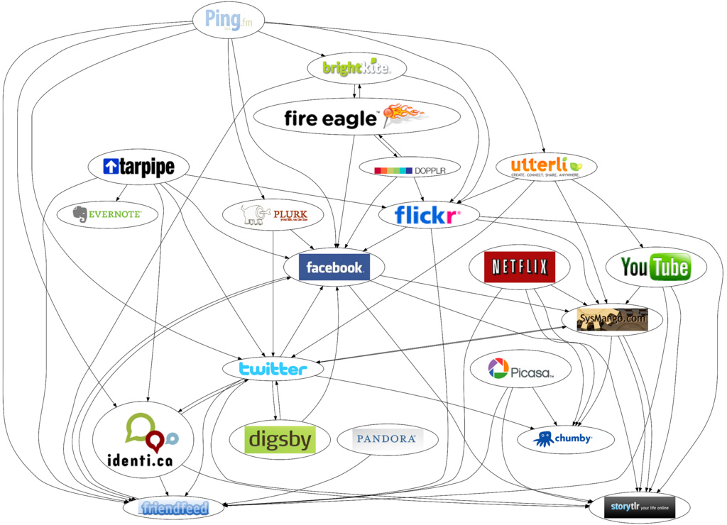 Social Network Map